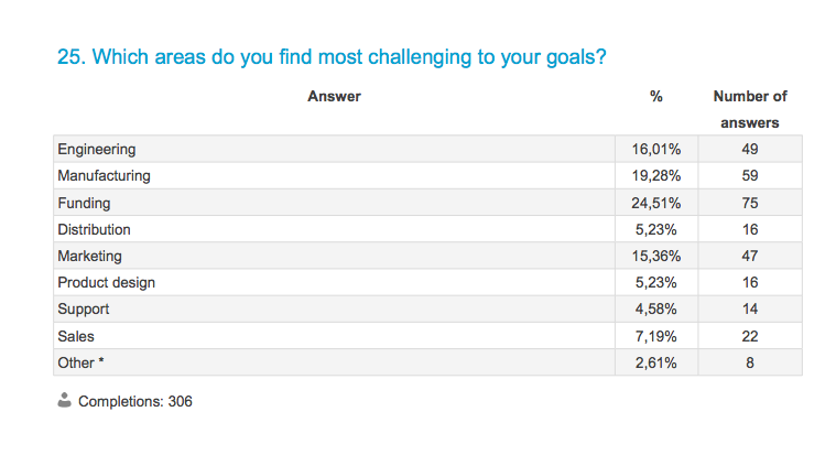 Which areas do you find most challenging to your goals?